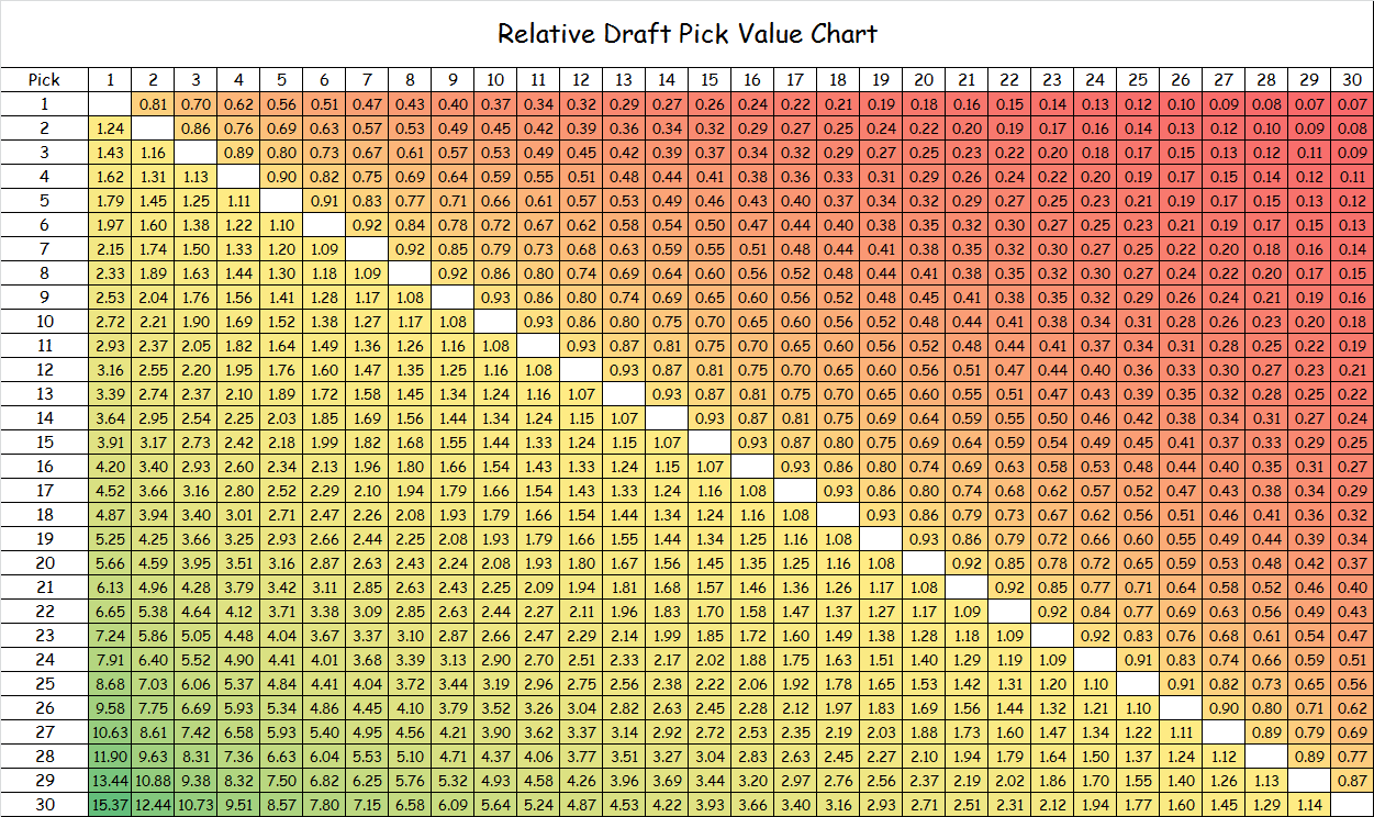 From the vault The value of a draft pick and draft pedigree in – Pick Chart